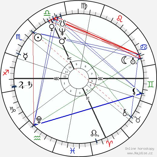 Niccolo Paganini wikipedie wiki 2019, 2020 horoskop