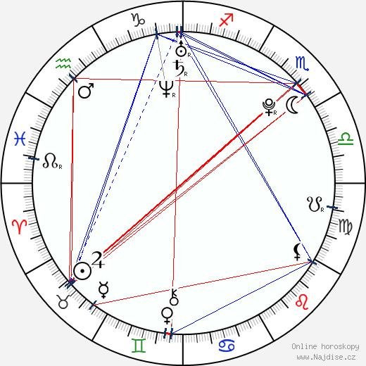 Nicholas Braun wikipedie wiki 2019, 2020 horoskop