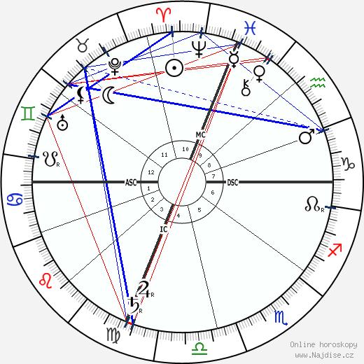 Nicholas Butler wikipedie wiki 2017, 2018 horoskop