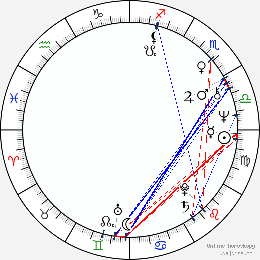 Nicholas Clay wikipedie wiki 2019, 2020 horoskop