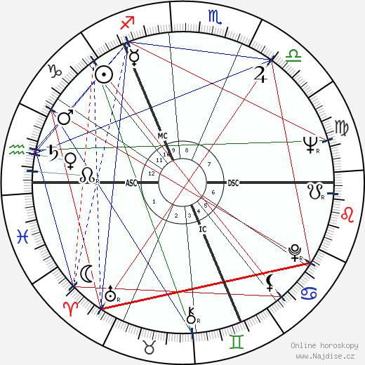 Nicholas Fairbairn wikipedie wiki 2018, 2019 horoskop