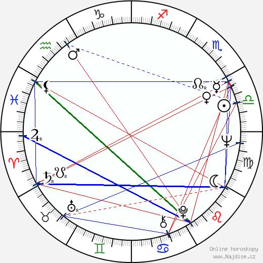 Nicholas Grimshaw wikipedie wiki 2018, 2019 horoskop