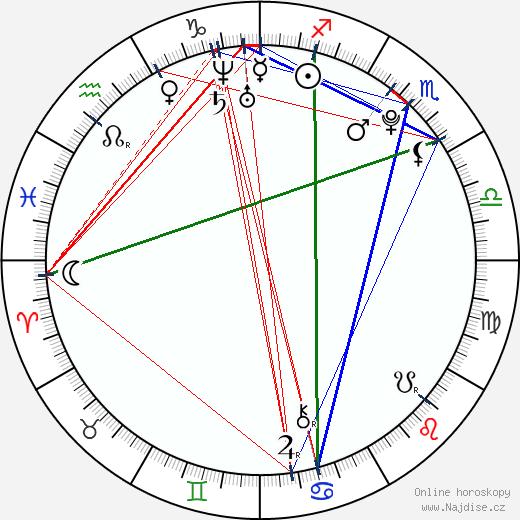 Nicholas Hoult wikipedie wiki 2017, 2018 horoskop