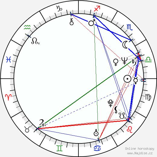 Nicholas Kadi wikipedie wiki 2018, 2019 horoskop