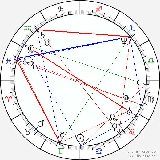 Nicholas Lea wikipedie wiki 2019, 2020 horoskop