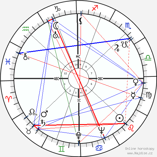 Nicholas Ray wikipedie wiki 2018, 2019 horoskop