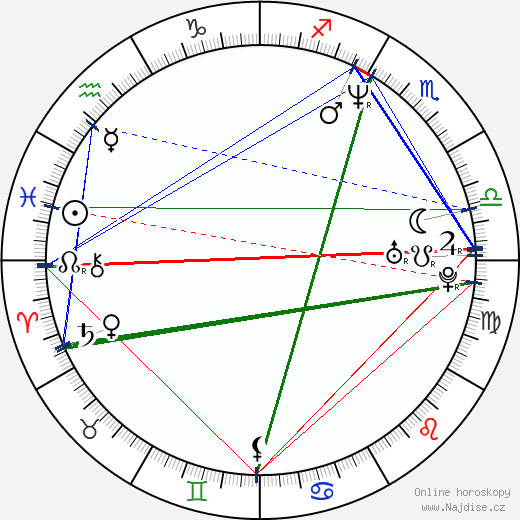 Nicholas Rogers wikipedie wiki 2019, 2020 horoskop