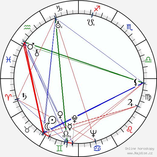 Nicholas Winton wikipedie wiki 2018, 2019 horoskop