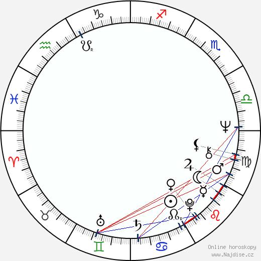 Nick Brimble wikipedie wiki 2019, 2020 horoskop