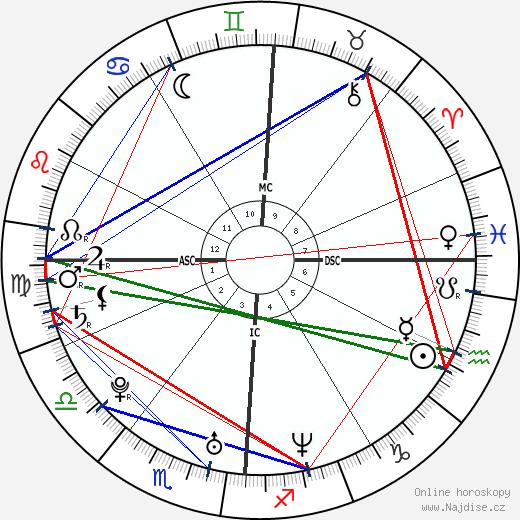 Nick Carter wikipedie wiki 2018, 2019 horoskop
