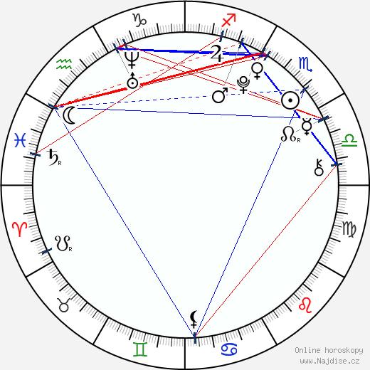 Nick d'Aloisio wikipedie wiki 2017, 2018 horoskop