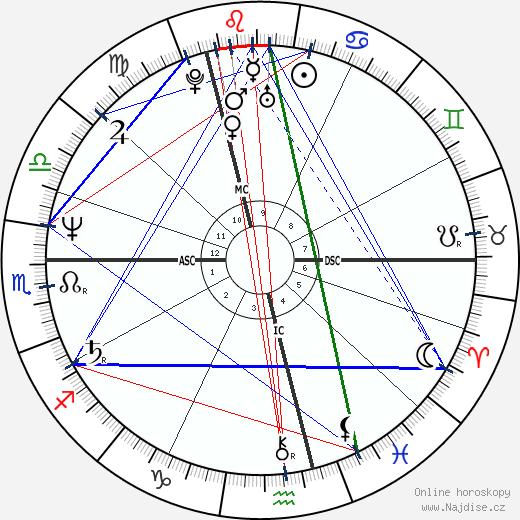 Nick Faldo wikipedie wiki 2019, 2020 horoskop