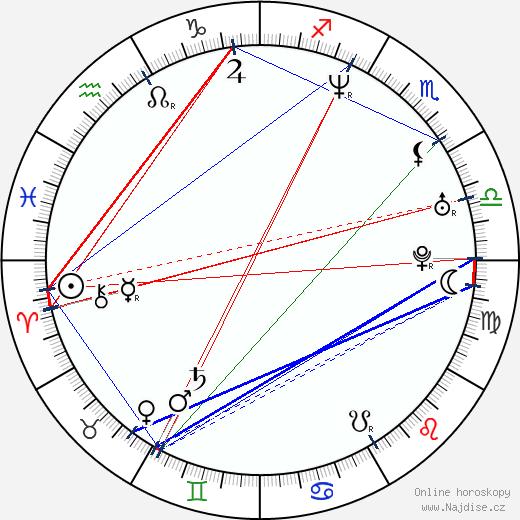 Nick Frost wikipedie wiki 2018, 2019 horoskop