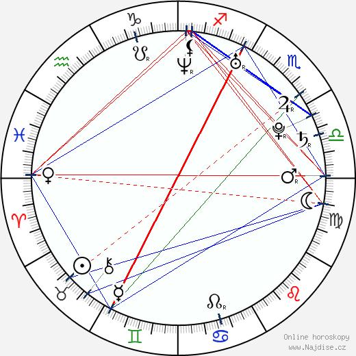Nick Gaglia wikipedie wiki 2018, 2019 horoskop