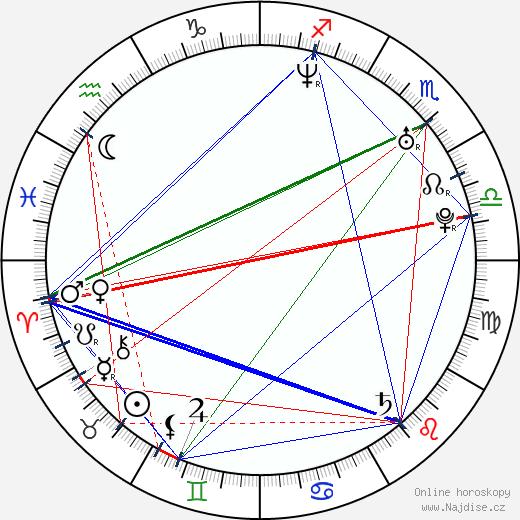 Nick Heidfeld wikipedie wiki 2020, 2021 horoskop
