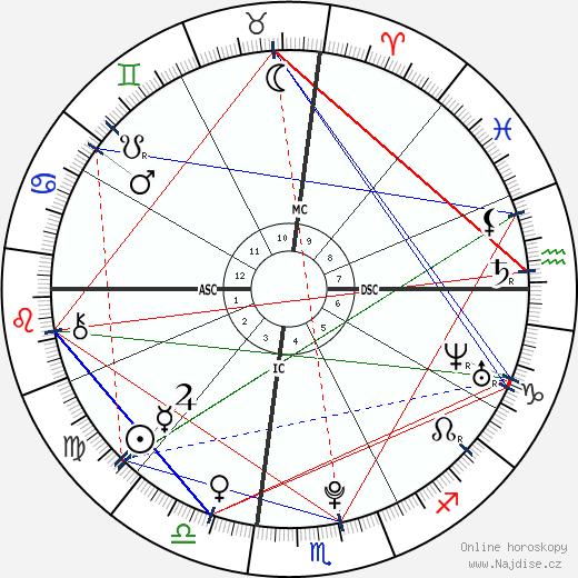 Nick Jonas wikipedie wiki 2018, 2019 horoskop