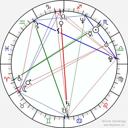 Nick Lachey wikipedie wiki 2018, 2019 horoskop