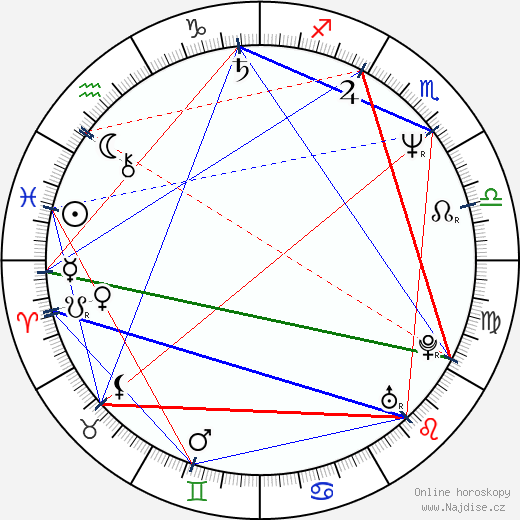 Nick Searcy wikipedie wiki 2019, 2020 horoskop