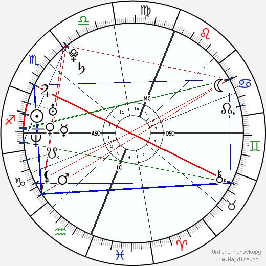 Nick Vujicic wikipedie wiki 2019, 2020 horoskop