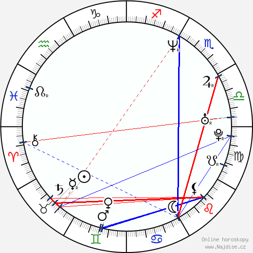 Nicky Katt wikipedie wiki 2018, 2019 horoskop