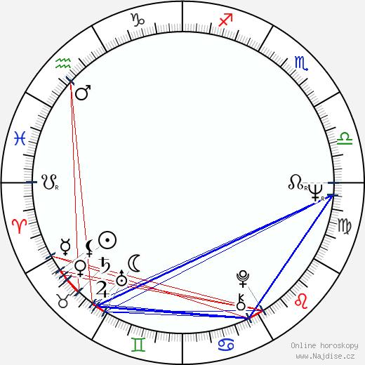 Nico Mastorakis wikipedie wiki 2017, 2018 horoskop