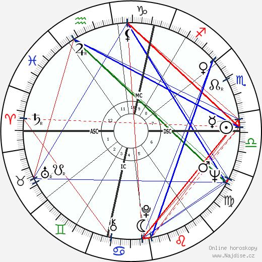 Nico wikipedie wiki 2018, 2019 horoskop