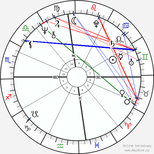 Nicola Pagett wikipedie wiki 2018, 2019 horoskop