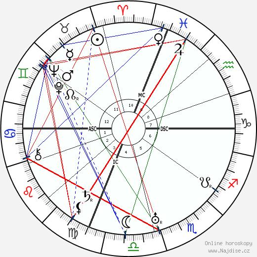 Nicola Sacco wikipedie wiki 2018, 2019 horoskop