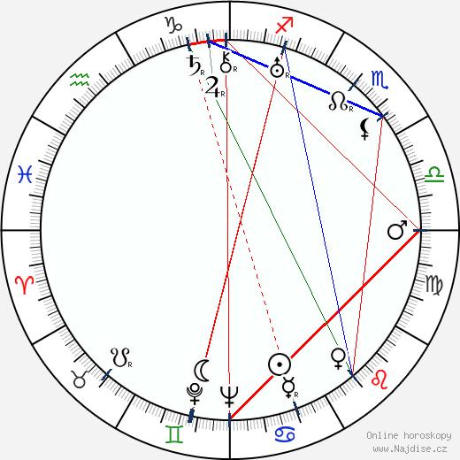 Nicolae Secareanu wikipedie wiki 2018, 2019 horoskop