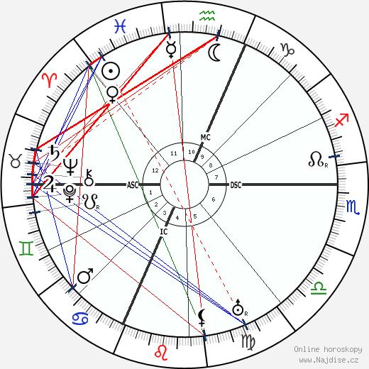 Nicolae Titulescu wikipedie wiki 2018, 2019 horoskop
