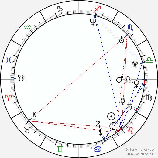 Nicolás Belmonte wikipedie wiki 2017, 2018 horoskop