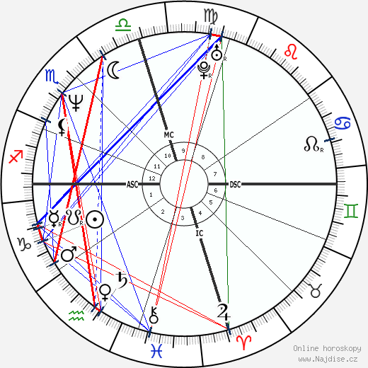 Nicolas Cage wikipedie wiki 2020, 2021 horoskop