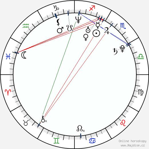 Nicolás D'Agostino wikipedie wiki 2018, 2019 horoskop