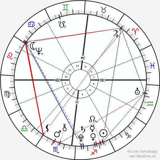 Nicolas Gilbert wikipedie wiki 2019, 2020 horoskop