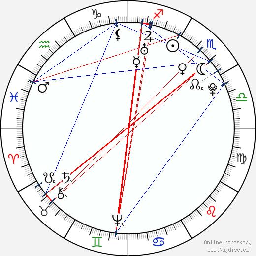Nicolas Restif de La Bretonne wikipedie wiki 2019, 2020 horoskop