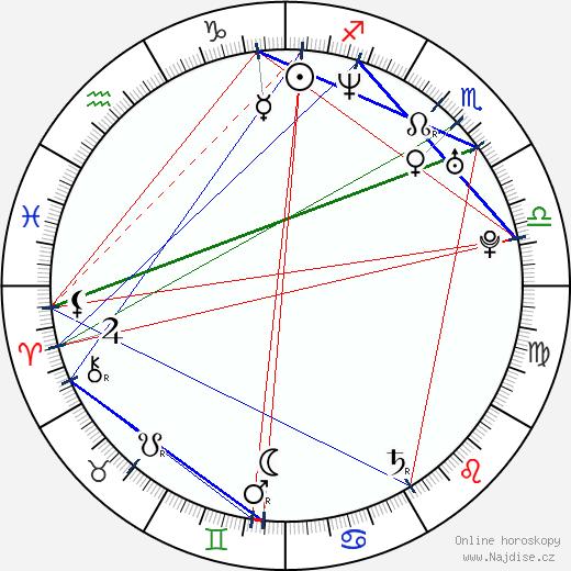 Nicolás Saavedra wikipedie wiki 2018, 2019 horoskop