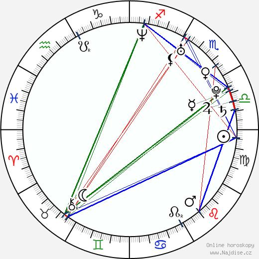 Nicole da Silva wikipedie wiki 2018, 2019 horoskop