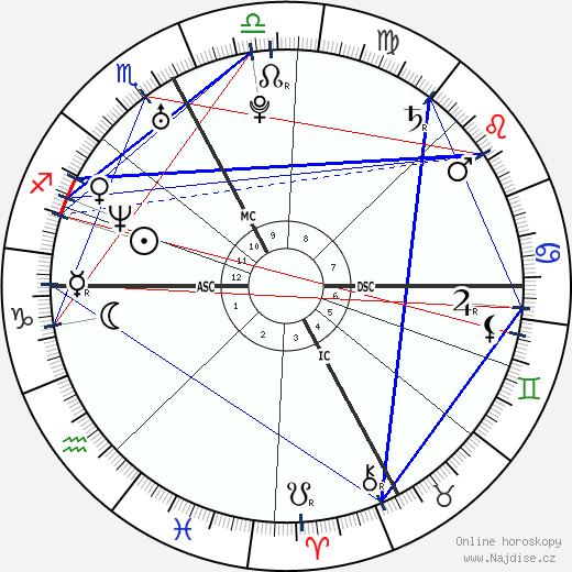 Nicole Dahm wikipedie wiki 2019, 2020 horoskop