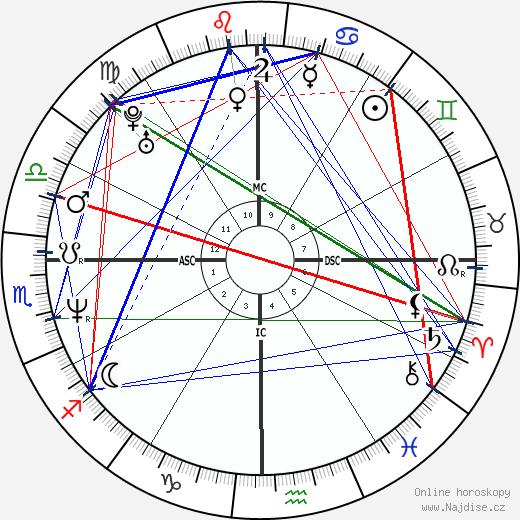 Nicole Kidman wikipedie wiki 2018, 2019 horoskop