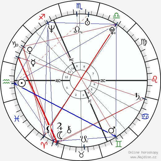 Nicole Kuntner wikipedie wiki 2019, 2020 horoskop