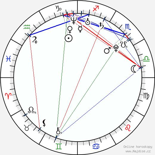 Nicole LaPlaca wikipedie wiki 2020, 2021 horoskop
