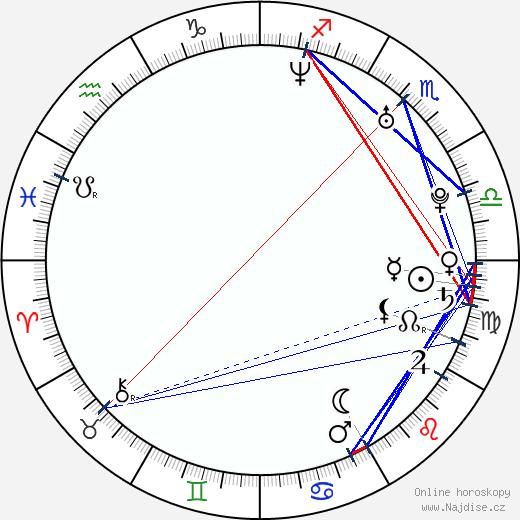 Nicole McKay wikipedie wiki 2019, 2020 horoskop