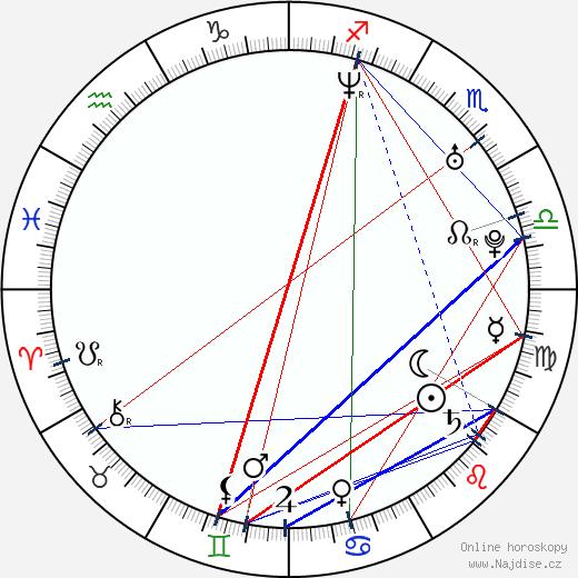 Nicole Paggi wikipedie wiki 2018, 2019 horoskop