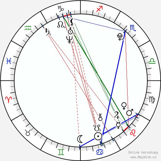 Nicole Patrick wikipedie wiki 2020, 2021 horoskop