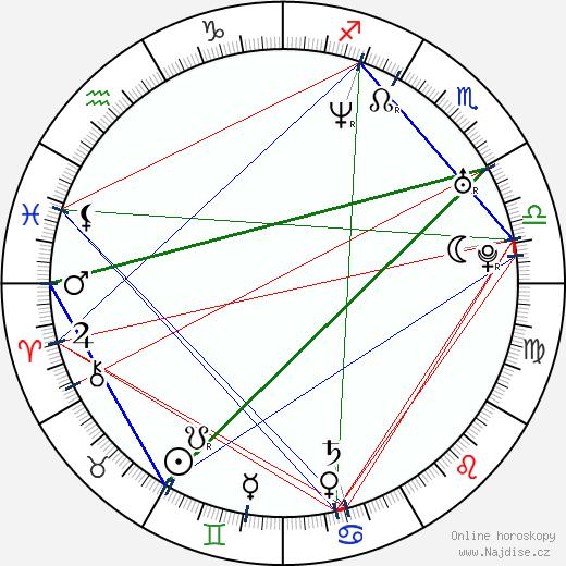 Nicole Randall wikipedie wiki 2020, 2021 horoskop