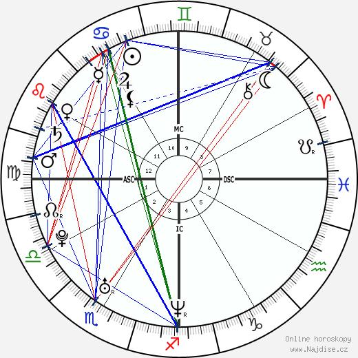 Nicole Scherzinger wikipedie wiki 2018, 2019 horoskop