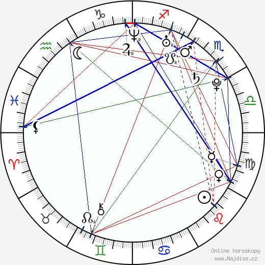 Nicole Zeoli wikipedie wiki 2019, 2020 horoskop