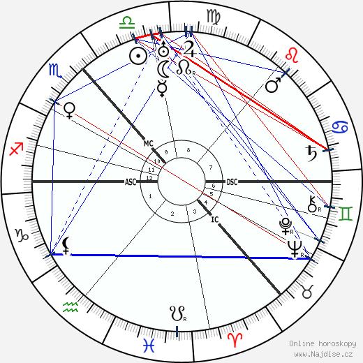 Niels Bohr wikipedie wiki 2018, 2019 horoskop