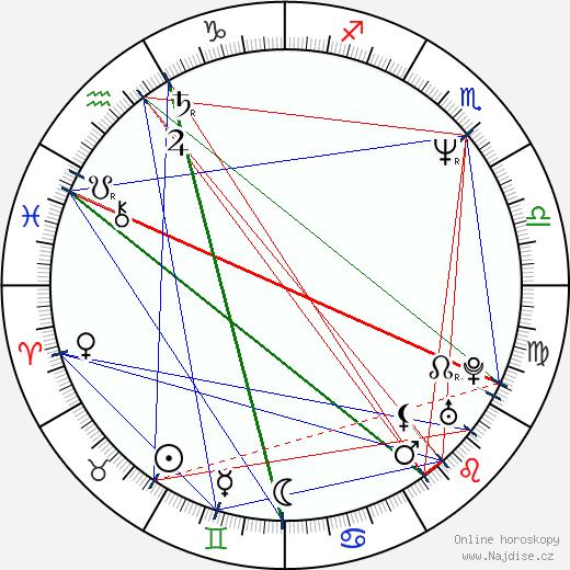 Niels Mueller wikipedie wiki 2017, 2018 horoskop
