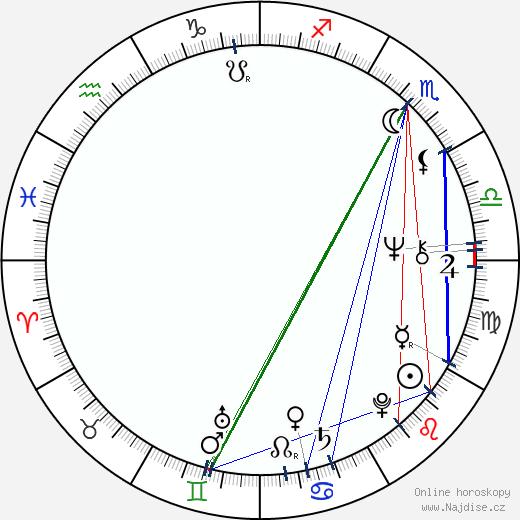 Nigel Terry wikipedie wiki 2017, 2018 horoskop